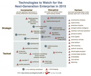 enterprisetechnologiestowatch2015