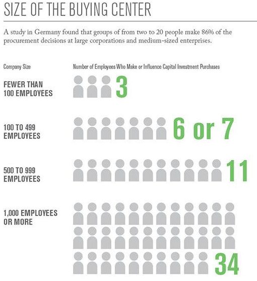 Size of B2B Buying center