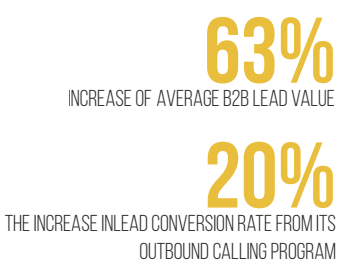 The B2B Telemarketing essentials